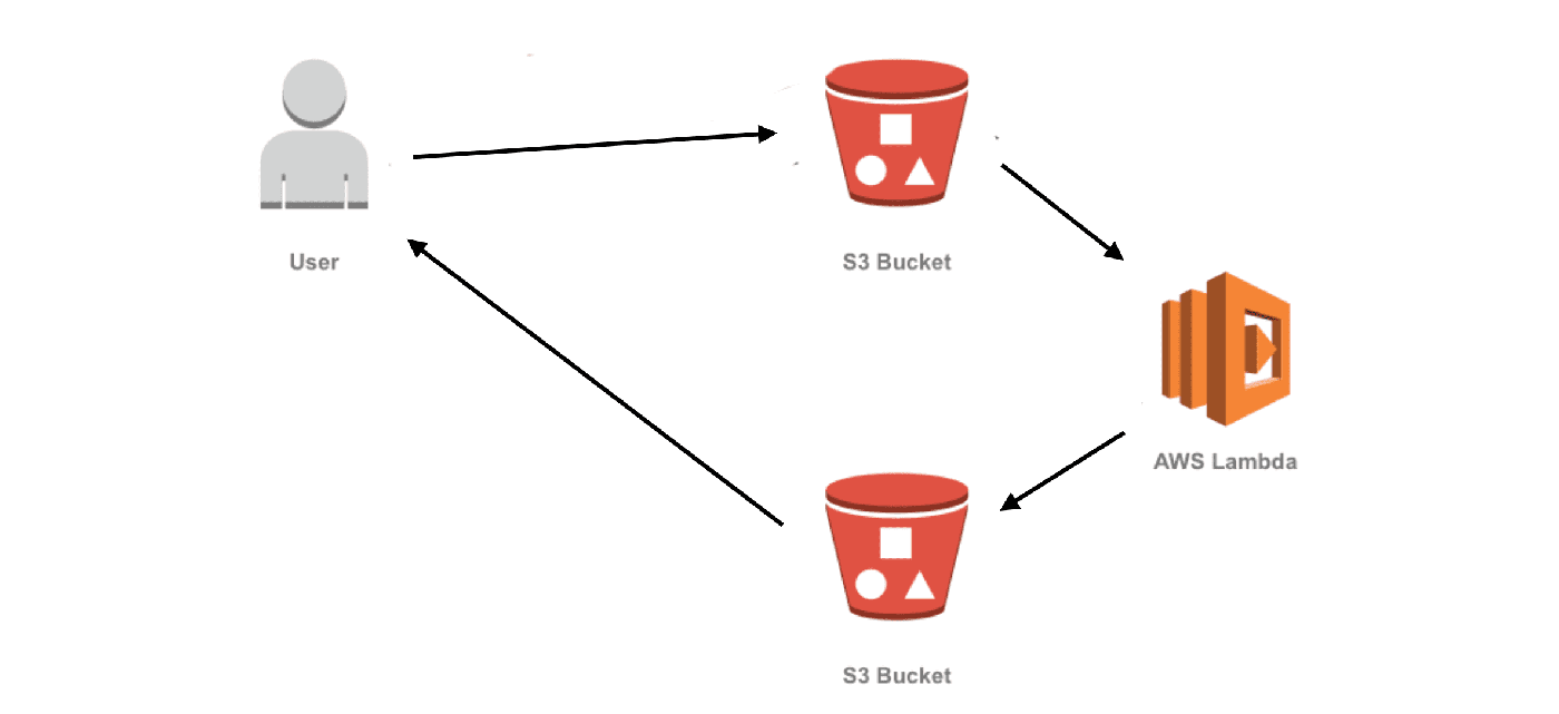 Optimize images on S3 with AWS Lambda and Serverless